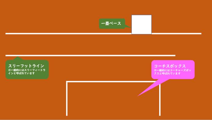 コーチズボックスの図