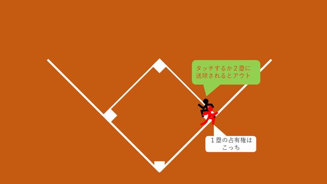 1塁フォース