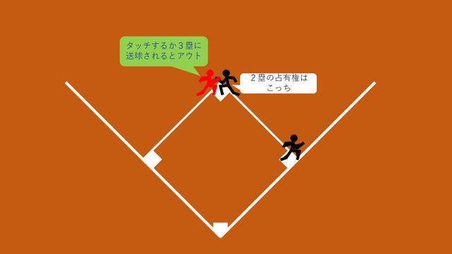 2塁フォース