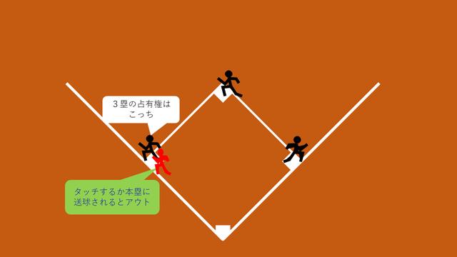 3塁フォース