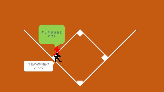 3塁フォースでない